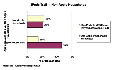 iPods Trail in Non-Apple Households - Apple Profile Report 2008