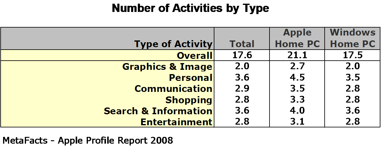 Number of Activities by Type - Apple Profile Report 2008