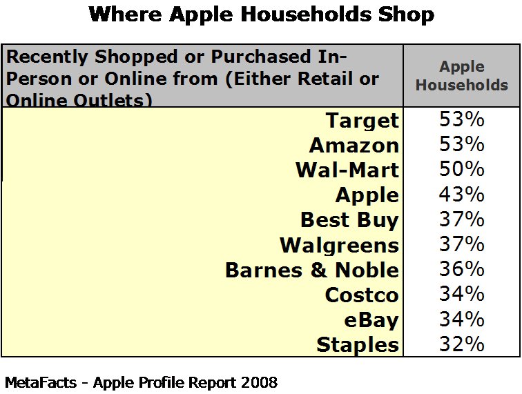 Where Apple Households Shop - Apple Profile Report 2008