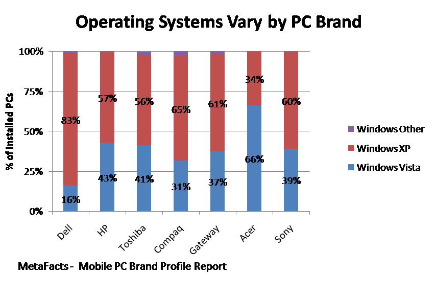 Operating Systems Vary by PC Brand - Mobile PC Brand Profile Report