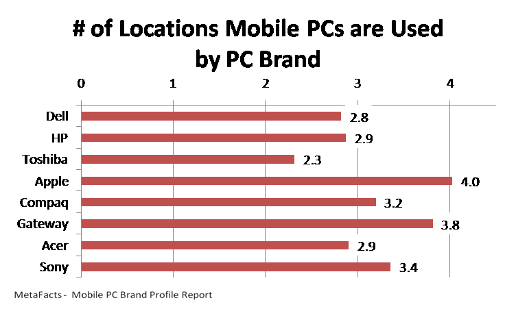 # of Locations Mobile PCs are Used by PC Brand - Mobile PC Brand Profile Report