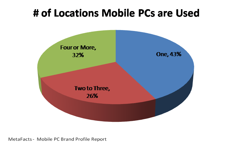 # of Locations Mobile PCS are Used - Mobile PC Brand Profile Report