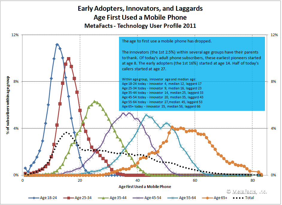 role of age in technology adoption 2015-03-19  bringing new technology and tools into your organization can increase productivity,  here are some ideas for encouraging the adoption of a new technology  harvard business review.