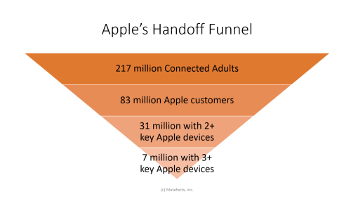 Apple Handoff Size Funnel-MetaFacts