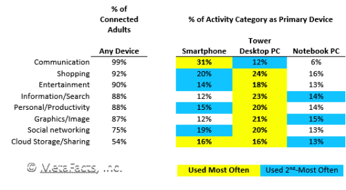 Activities by Device - from Technology User Profile