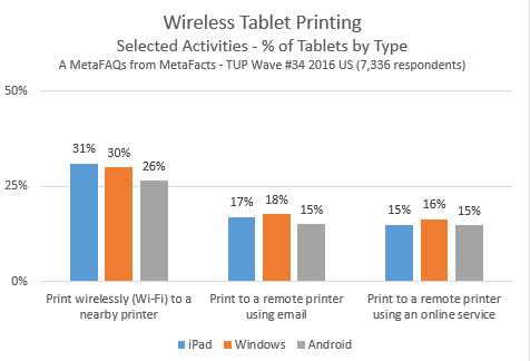 Wireless Tablet Printing