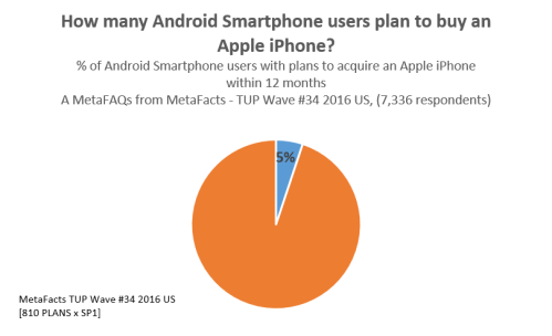 how many android smartphone users plan to buy an apple iphone metafaqs metafacts findings