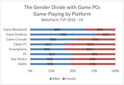 mq0674-game-players-by-device-type-2016-10-17_16-05-57