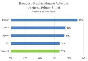 Metafacts-td1611-home-printer-activity-breadth