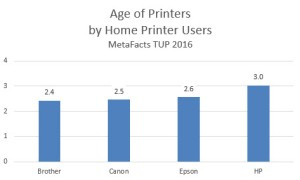 MetaFacts-td1611-home-printer-age