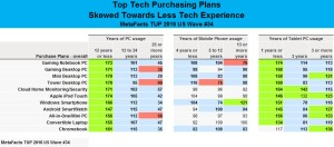 MetaFacts td1611-plans-by-less-experience-2016-11-10_10-40-10