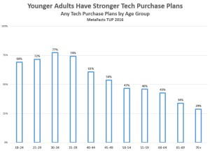 metafacts-plans-overall-by-age-2016-12-07_15-53-38