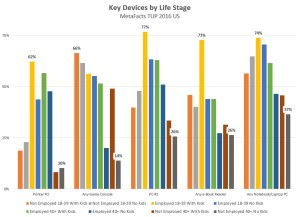 metafacts-td161215-life-stage-key-devices-2016-12-15_14-30-47