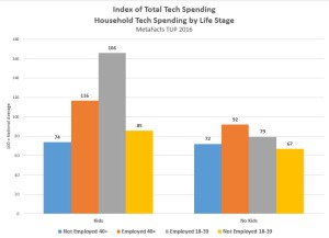 metafacts-td161215-life-stage-tech-spend-index-2016-12-15_11-48-59