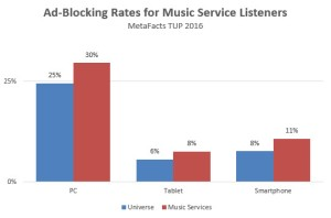 tdmusic-adblocking-rates-2016-12-01_16-38-10