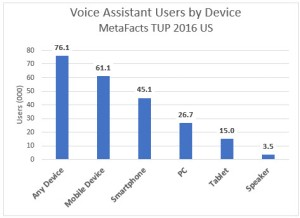metafacts-voice-assistant-usage-rates-2017-01-27_15-28-45