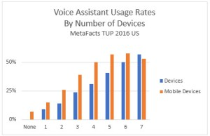 metafacts-voice-assistant-usage-rates-by-no-of-devices-2017-01-27_15-29-49