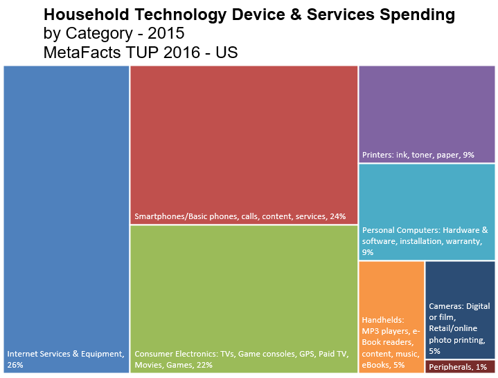 Technology Spending – Beyond Owned Gadgets