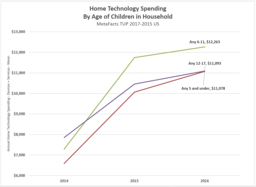 k12 homes tech spending trends by age segment TUP 2017-15 171130_1215