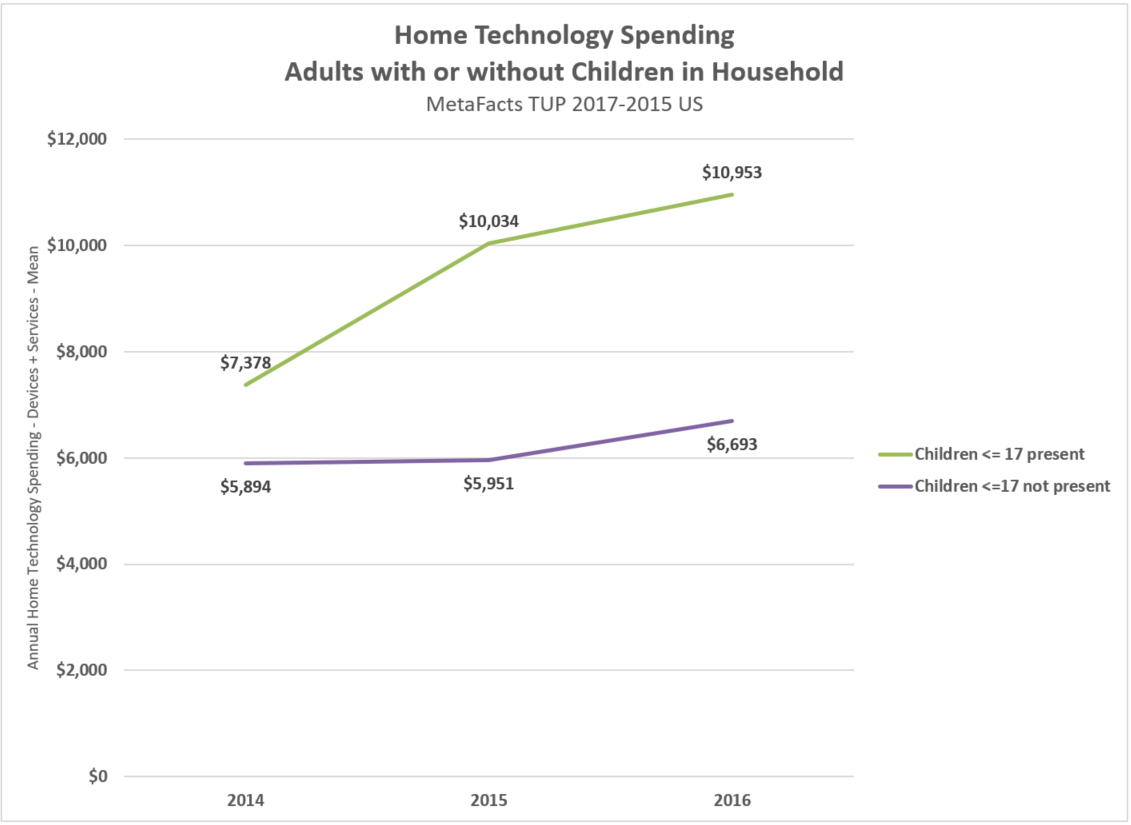 K-12 Children and Technology Spending