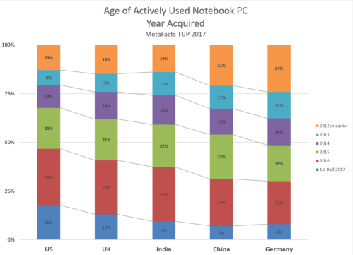 MetaFacts TUP 2017 - Age of Laptops by Country