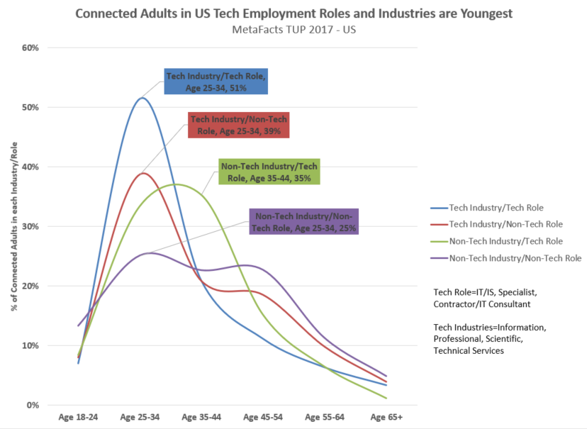 Tech Employees Are Youngest