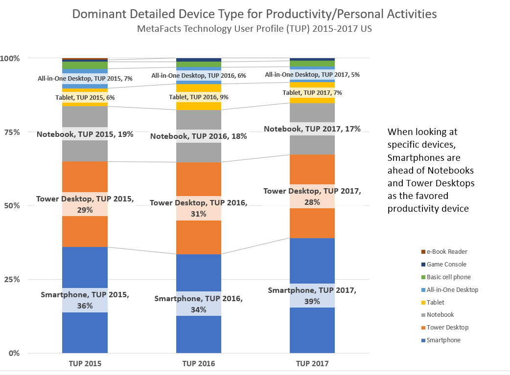 Getting Things Done – The Primary Device from PCs to Smartphones (TUPdate)