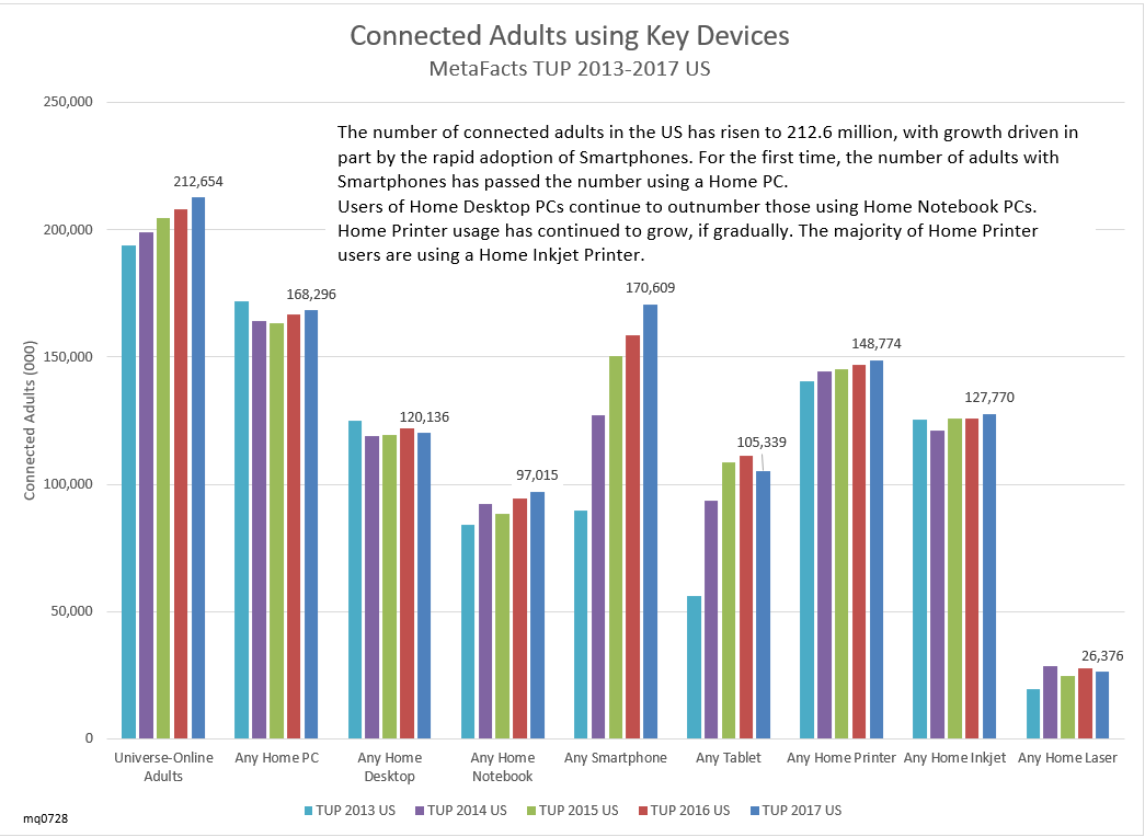 Smartphones Rise, PCs and Printers Float, Tablets Waver – User Trends (TUPdate)