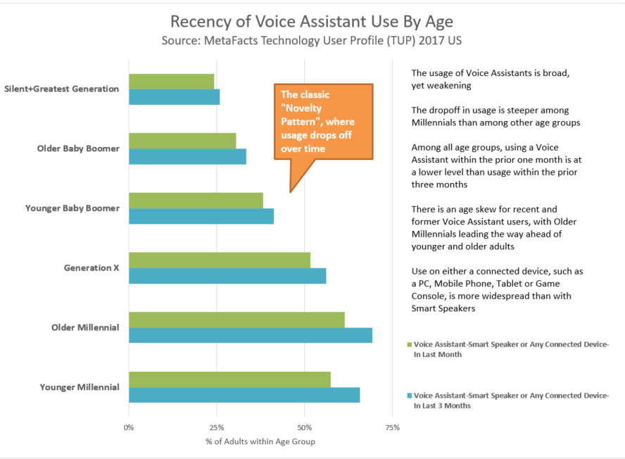 Voice Assistants-Does Age Matter? (MetaFAQs)