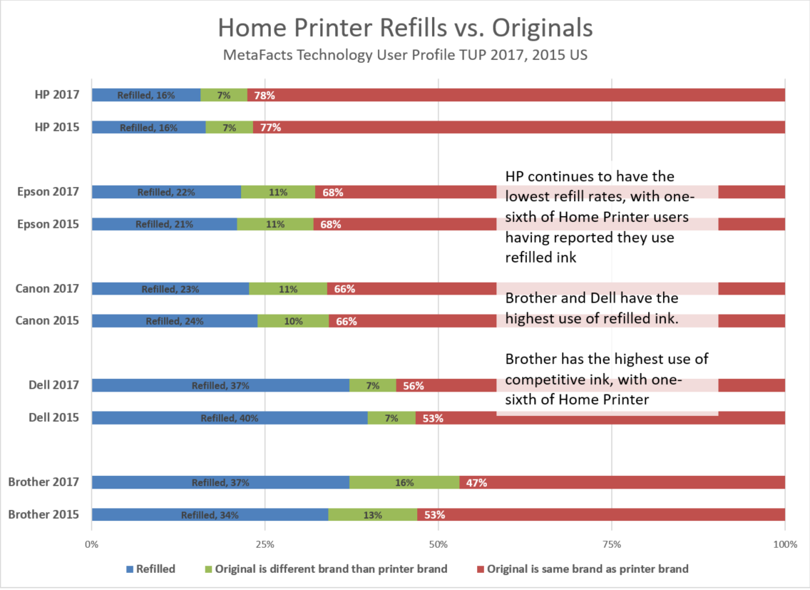 Home Printers – Refilled or Original? (TUPdate)