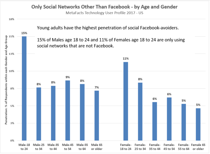 Facebook Avoiders Have Strongest Share Among Younger Adults
